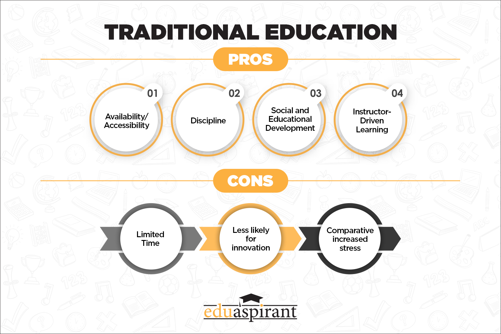 pros and cons traditional education